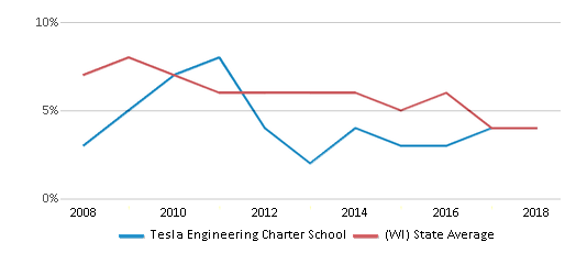 This chart display the percentage of students who is eligible for reduced lunch in Tesla Engineering Charter School and the percentage of public school students who is eligible for reduced lunch in Wisconsin by year, with the latest 2017-18 school year data.