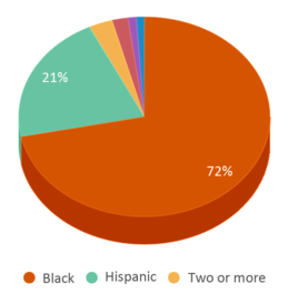 This chart display the percentage breakdown of students of all ethnic groups in Crossland Evening/saturday High School.