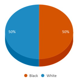This chart display the percentage breakdown of students of all ethnic groups in Eastern Correctional Facility.