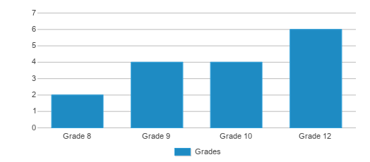 This chart display the students of Payson Center For Success - Online by grade.