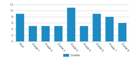 This chart display the students of Chicago Park Community Charter by grade.