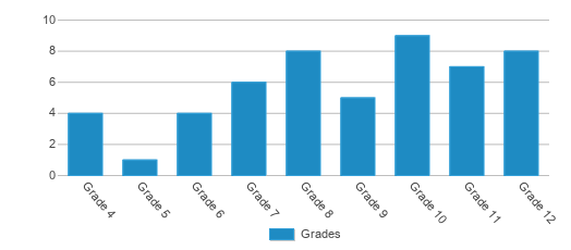This chart display the students of Oakland Education Center by grade.