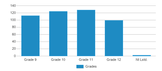This chart display the students of Centerville Senior High School by grade.