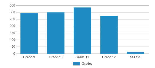 This chart display the students of Greenwood Community High School by grade.