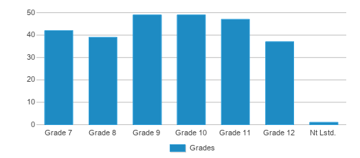 This chart display the students of Oregon-davis Junior Senior High School by grade.