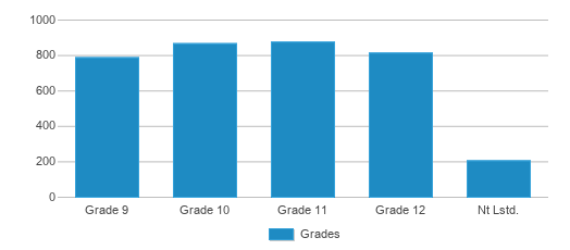 This chart display the students of Penn High School by grade.