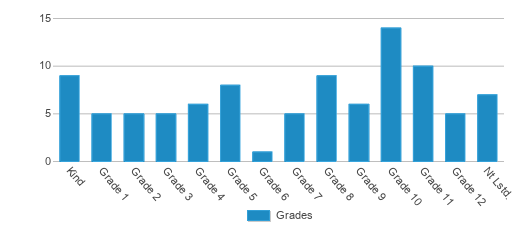 This chart display the students of Cop Esd Programs by grade.
