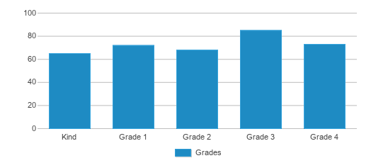 This chart display the students of Winnemucca Grammar School by grade.