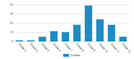 This chart display the students of Wedgwood Campus by grade.