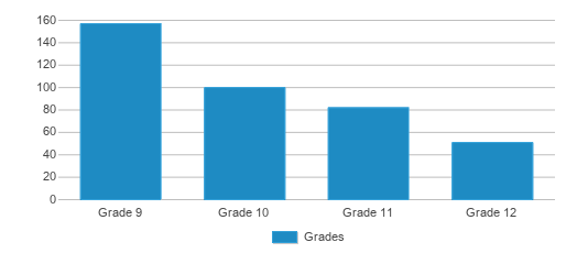 This chart display the students of Austin Can Academy Charter School by grade.