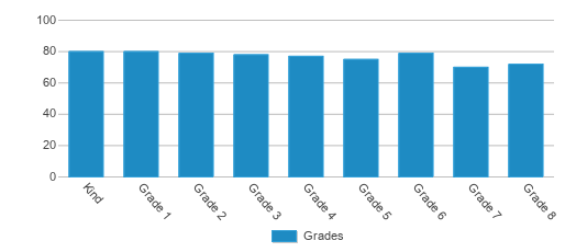 This chart display the students of Providence Creek Academy Charter School by grade.