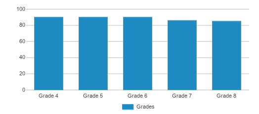 This chart display the students of Pinellas Preparatory Academy by grade.