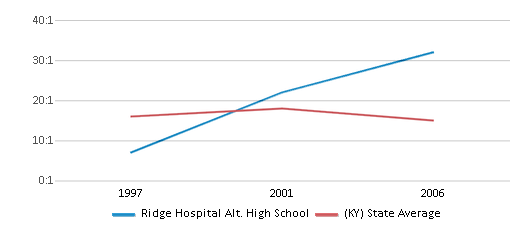 This chart display the student teacher ratio of Ridge Hospital Alt. High School and the public school average student teacher ratio of Kentucky by year, with the latest 2005-06 school year data.
