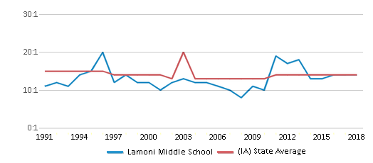 This chart display the student teacher ratio of Lamoni Middle School and the public school average student teacher ratio of Iowa by year, with the latest 2017-18 school year data.