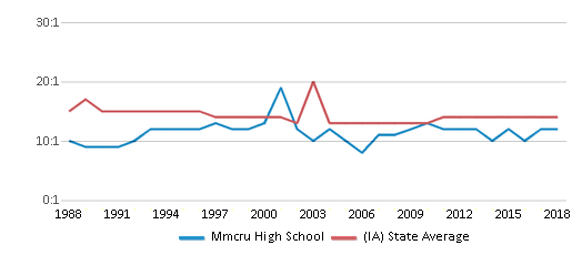 This chart display the student teacher ratio of Mmcru High School and the public school average student teacher ratio of Iowa by year, with the latest 2017-18 school year data.