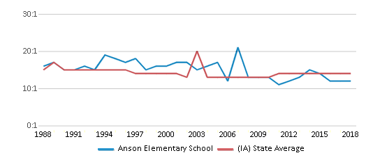 This chart display the student teacher ratio of Anson Elementary School and the public school average student teacher ratio of Iowa by year, with the latest 2017-18 school year data.