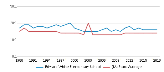 This chart display the student teacher ratio of Edward White Elementary School and the public school average student teacher ratio of Iowa by year, with the latest 2017-18 school year data.
