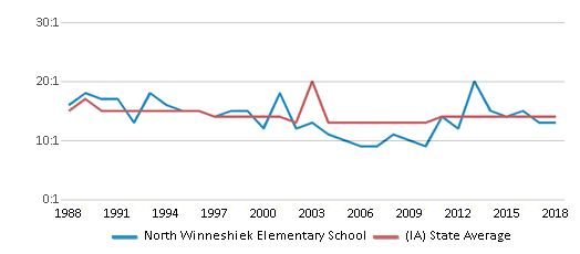 This chart display the student teacher ratio of North Winneshiek Elementary School and the public school average student teacher ratio of Iowa by year, with the latest 2017-18 school year data.