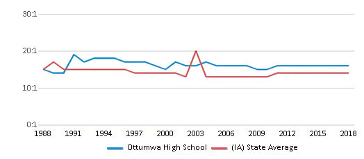 This chart display the student teacher ratio of Ottumwa High School and the public school average student teacher ratio of Iowa by year, with the latest 2017-18 school year data.