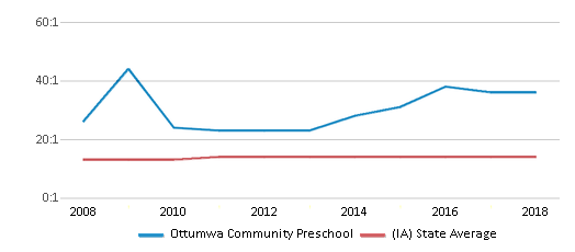 This chart display the student teacher ratio of Ottumwa Community Preschool and the public school average student teacher ratio of Iowa by year, with the latest 2017-18 school year data.