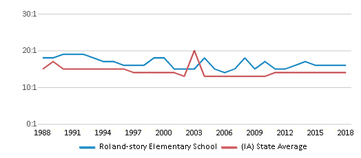 This chart display the student teacher ratio of Roland-story Elementary School and the public school average student teacher ratio of Iowa by year, with the latest 2017-18 school year data.