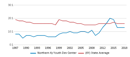 This chart display the student teacher ratio of Northern Ky Youth Dev Center and the public school average student teacher ratio of Kentucky by year, with the latest 2017-18 school year data.