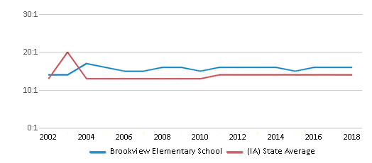 This chart display the student teacher ratio of Brookview Elementary School and the public school average student teacher ratio of Iowa by year, with the latest 2017-18 school year data.