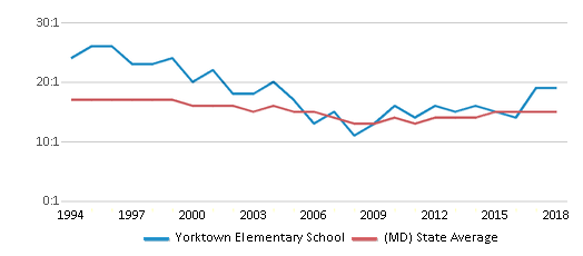 This chart display the student teacher ratio of Yorktown Elementary School and the public school average student teacher ratio of Maryland by year, with the latest 2017-18 school year data.