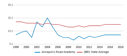 This chart display the student teacher ratio of Annapolis Road Academy and the public school average student teacher ratio of Maryland by year, with the latest 2017-18 school year data.