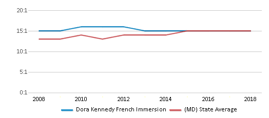 This chart display the student teacher ratio of Dora Kennedy French Immersion and the public school average student teacher ratio of Maryland by year, with the latest 2017-18 school year data.