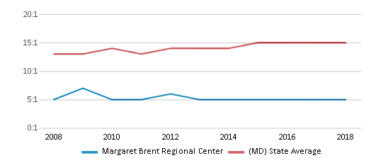 This chart display the student teacher ratio of Margaret Brent Regional Center and the public school average student teacher ratio of Maryland by year, with the latest 2017-18 school year data.