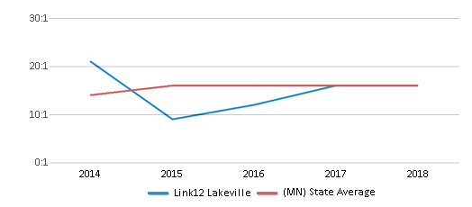 This chart display the student teacher ratio of Link12 Lakeville and the public school average student teacher ratio of Minnesota by year, with the latest 2017-18 school year data.