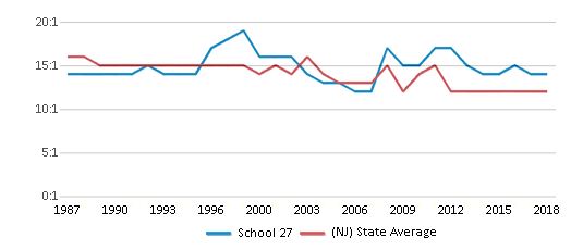 This chart display the student teacher ratio of School 27 and the public school average student teacher ratio of New Jersey by year, with the latest 2017-18 school year data.