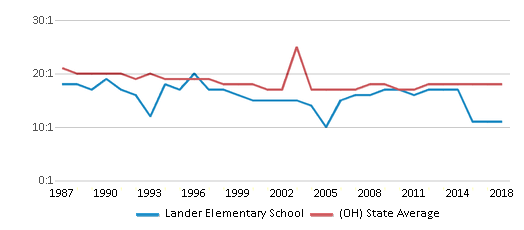 This chart display the student teacher ratio of Lander Elementary School and the public school average student teacher ratio of Ohio by year, with the latest 2017-18 school year data.