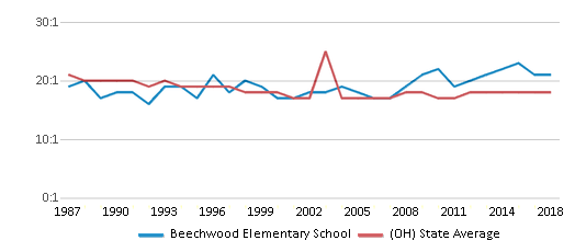 This chart display the student teacher ratio of Beechwood Elementary School and the public school average student teacher ratio of Ohio by year, with the latest 2017-18 school year data.