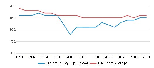 This chart display the student teacher ratio of Pickett County High School and the public school average student teacher ratio of Tennessee by year, with the latest 2017-18 school year data.