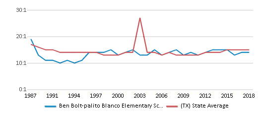 This chart display the student teacher ratio of Ben Bolt-palito Blanco Elementary School and the public school average student teacher ratio of Texas by year, with the latest 2017-18 school year data.