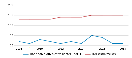 This chart display the student teacher ratio of Harlandale Alternative Center Boot High School and the public school average student teacher ratio of Texas by year, with the latest 2017-18 school year data.
