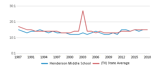 This chart display the student teacher ratio of Henderson Middle School and the public school average student teacher ratio of Texas by year, with the latest 2017-18 school year data.