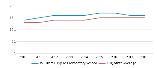 This chart display the student teacher ratio of William E Wylie Elementary School and the public school average student teacher ratio of Texas by year, with the latest 2017-18 school year data.