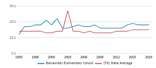 This chart display the student teacher ratio of Benavidez Elementary School and the public school average student teacher ratio of Texas by year, with the latest 2017-18 school year data.