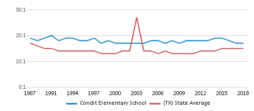 This chart display the student teacher ratio of Condit Elementary School and the public school average student teacher ratio of Texas by year, with the latest 2017-18 school year data.