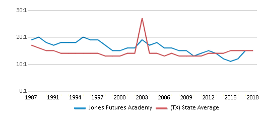 This chart display the student teacher ratio of Jones Futures Academy and the public school average student teacher ratio of Texas by year, with the latest 2017-18 school year data.