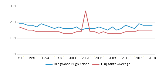 This chart display the student teacher ratio of Kingwood High School and the public school average student teacher ratio of Texas by year, with the latest 2017-18 school year data.