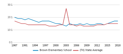 This chart display the student teacher ratio of Brown Elementary School and the public school average student teacher ratio of Texas by year, with the latest 2017-18 school year data.