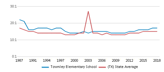 This chart display the student teacher ratio of Townley Elementary School and the public school average student teacher ratio of Texas by year, with the latest 2017-18 school year data.