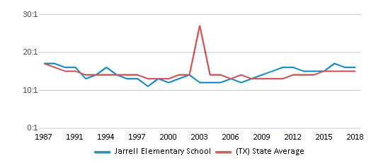 This chart display the student teacher ratio of Jarrell Elementary School and the public school average student teacher ratio of Texas by year, with the latest 2017-18 school year data.