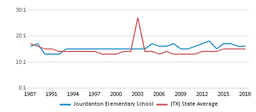 This chart display the student teacher ratio of Jourdanton Elementary School and the public school average student teacher ratio of Texas by year, with the latest 2017-18 school year data.
