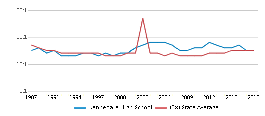 This chart display the student teacher ratio of Kennedale High School and the public school average student teacher ratio of Texas by year, with the latest 2017-18 school year data.