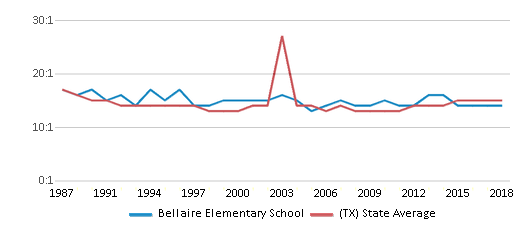 This chart display the student teacher ratio of Bellaire Elementary School and the public school average student teacher ratio of Texas by year, with the latest 2017-18 school year data.